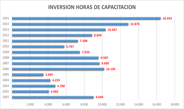 inversion horas